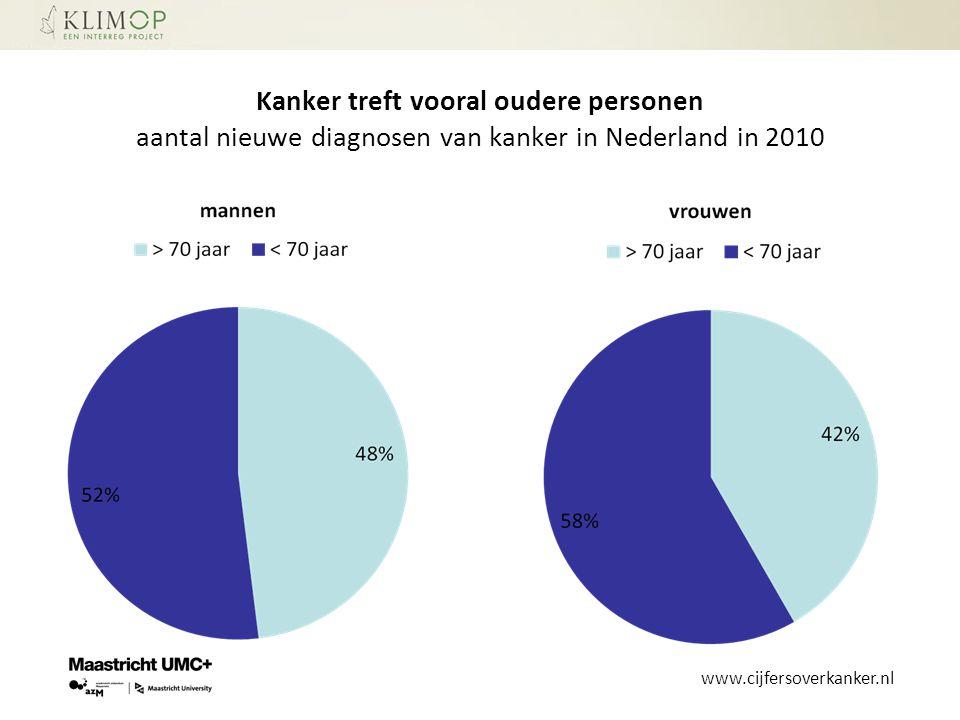 Kanker treft vooral oudere personen aantal nieuwe diagnosen van kanker in Nederland in 2010 www.cijfersoverkanker.nl