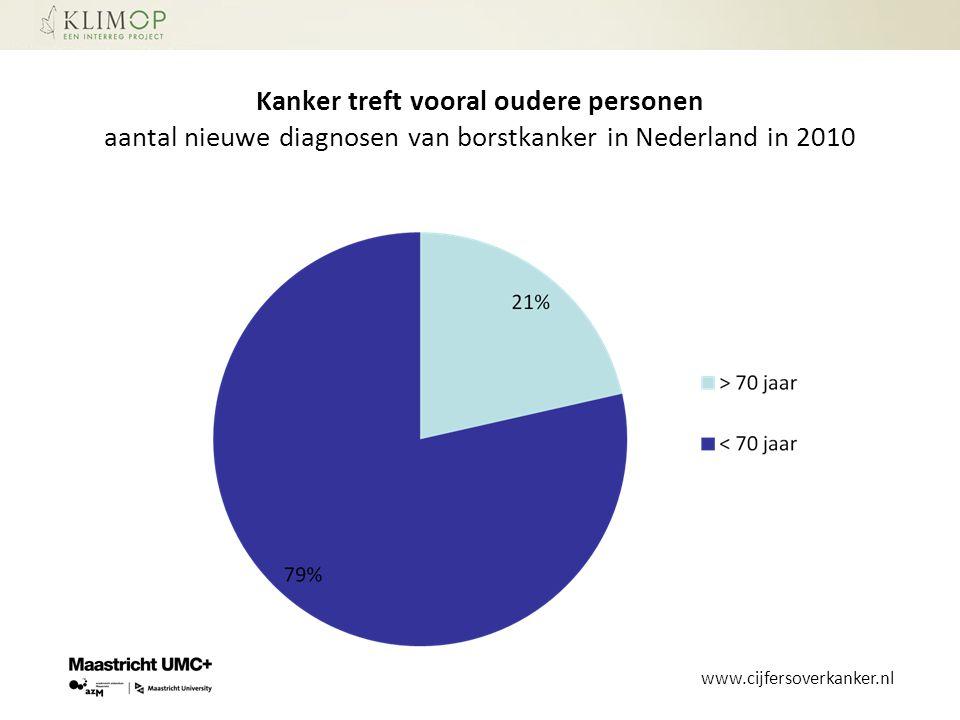 Kanker treft vooral oudere personen aantal nieuwe diagnosen van borstkanker in Nederland in 2010 www.cijfersoverkanker.nl