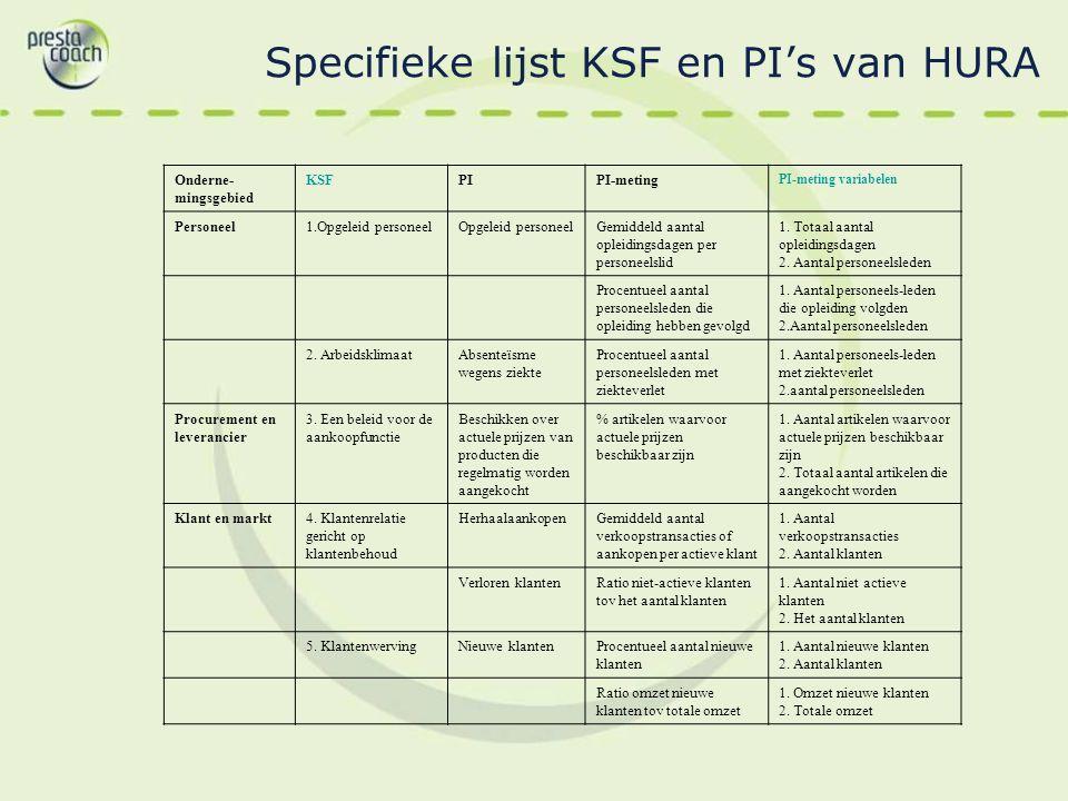 Specifieke lijst KSF en PI's van HURA Onderne- mingsgebied KSFPIPI-meting PI-meting variabelen Personeel1.Opgeleid personeelOpgeleid personeelGemiddel