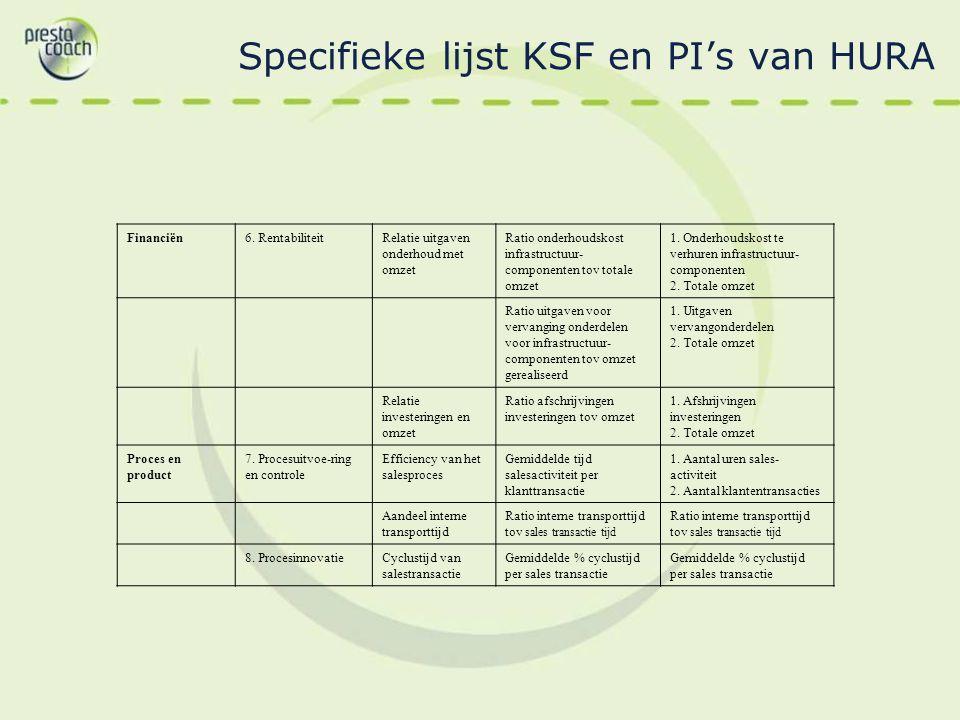 Specifieke lijst KSF en PI's van HURA Financiën6. RentabiliteitRelatie uitgaven onderhoud met omzet Ratio onderhoudskost infrastructuur- componenten t