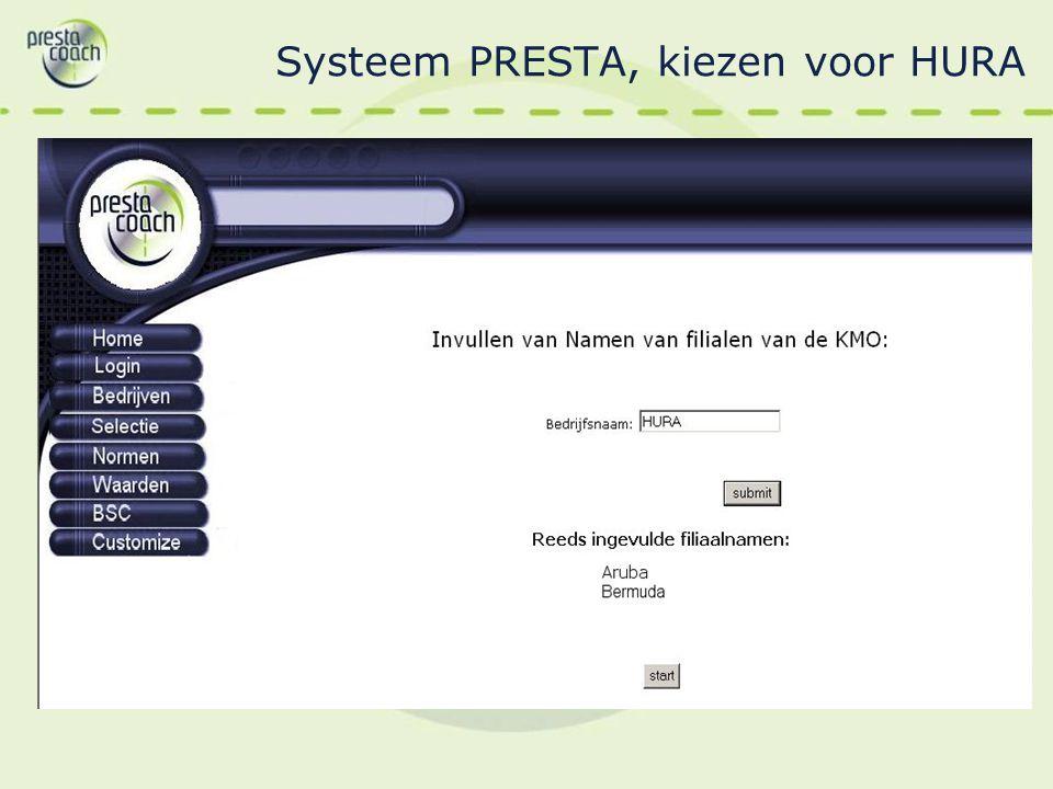 Systeem PRESTA, kiezen voor HURA