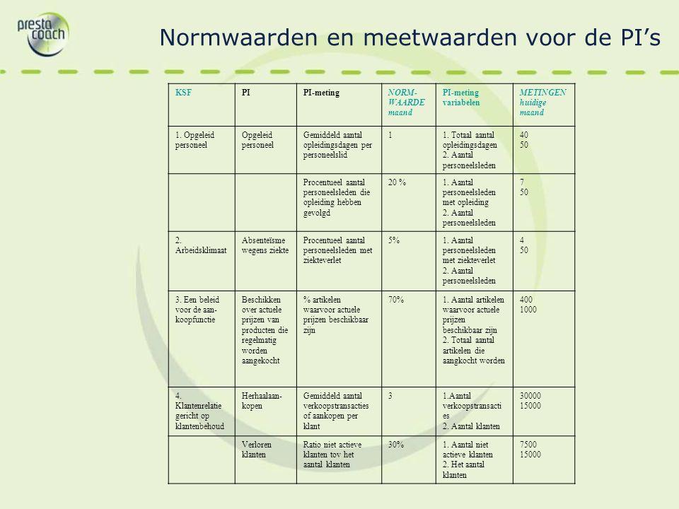 Normwaarden en meetwaarden voor de PI's KSFPIPI-metingNORM- WAARDE maand PI-meting variabelen METINGEN huidige maand 1. Opgeleid personeel Opgeleid pe