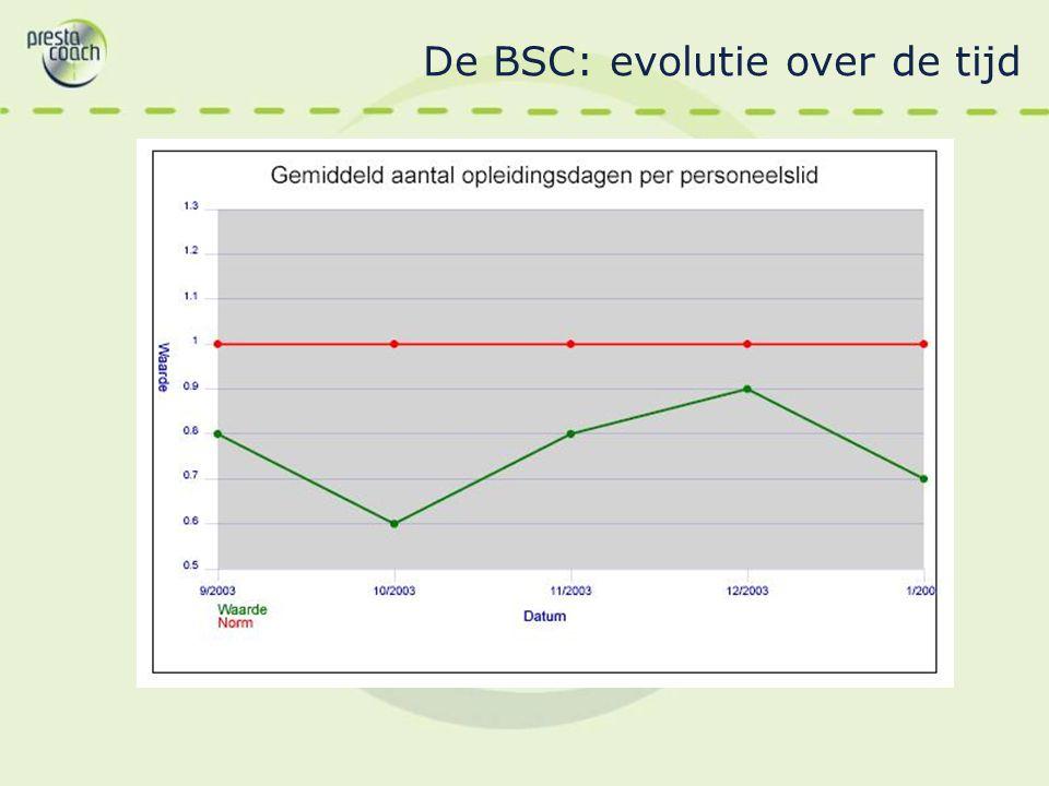 De BSC: evolutie over de tijd