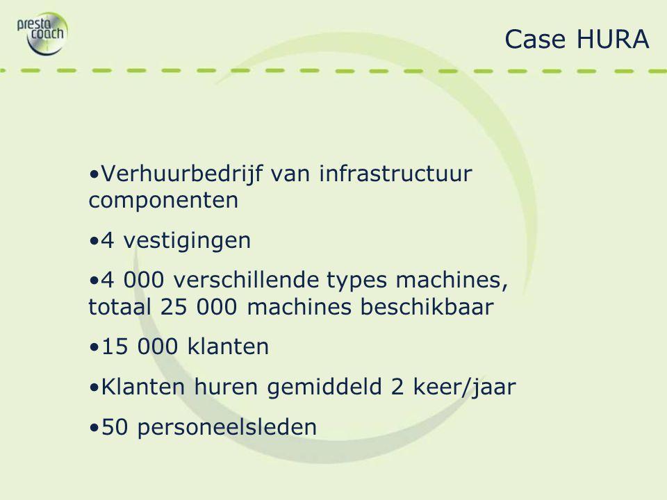 Case HURA Verhuurbedrijf van infrastructuur componenten 4 vestigingen 4 000 verschillende types machines, totaal 25 000 machines beschikbaar 15 000 kl