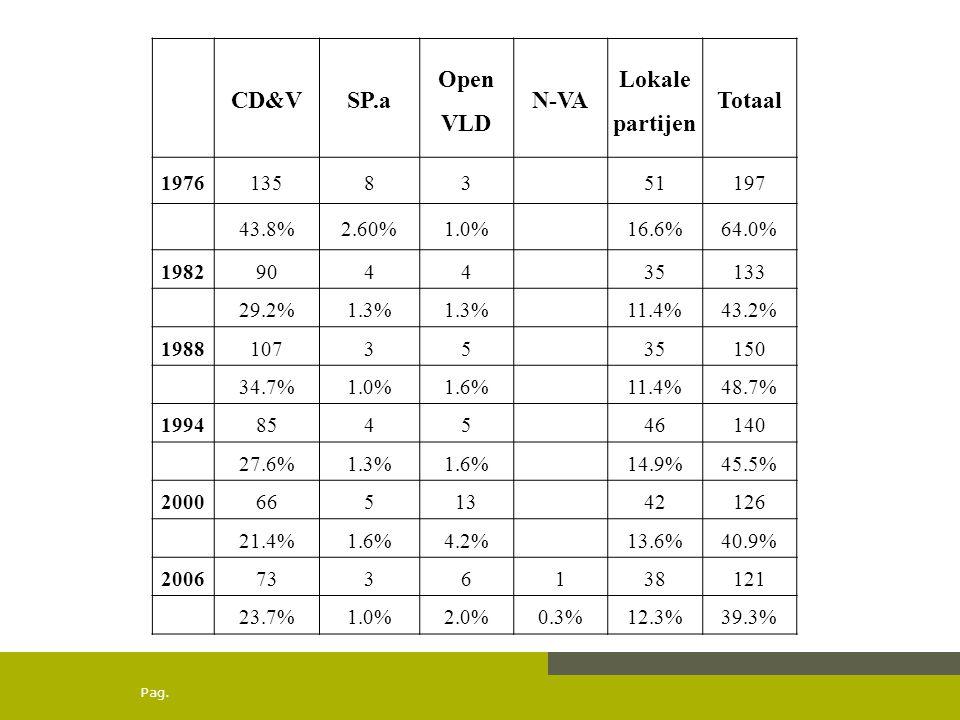 Pag. CD&VSP.a Open VLD N-VA Lokale partijen Totaal 19761358351197 43.8%2.60%1.0%16.6%64.0% 1982904435133 29.2%1.3% 11.4%43.2% 19881073535150 34.7%1.0%