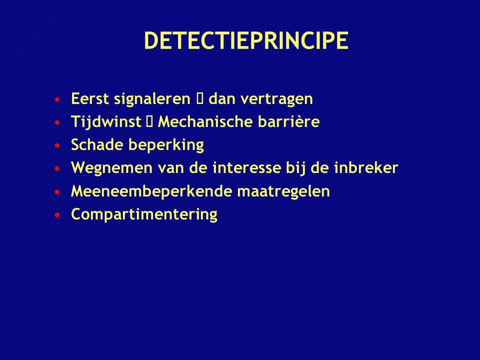 DETECTIEPRINCIPE Eerst signaleren  dan vertragen Tijdwinst  Mechanische barrière Schade beperking Wegnemen van de interesse bij de inbreker Meeneemb