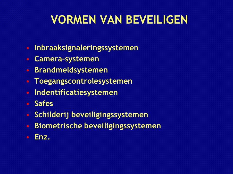 VORMEN VAN BEVEILIGEN Inbraaksignaleringssystemen Camera-systemen Brandmeldsystemen Toegangscontrolesystemen Indentificatiesystemen Safes Schilderij b