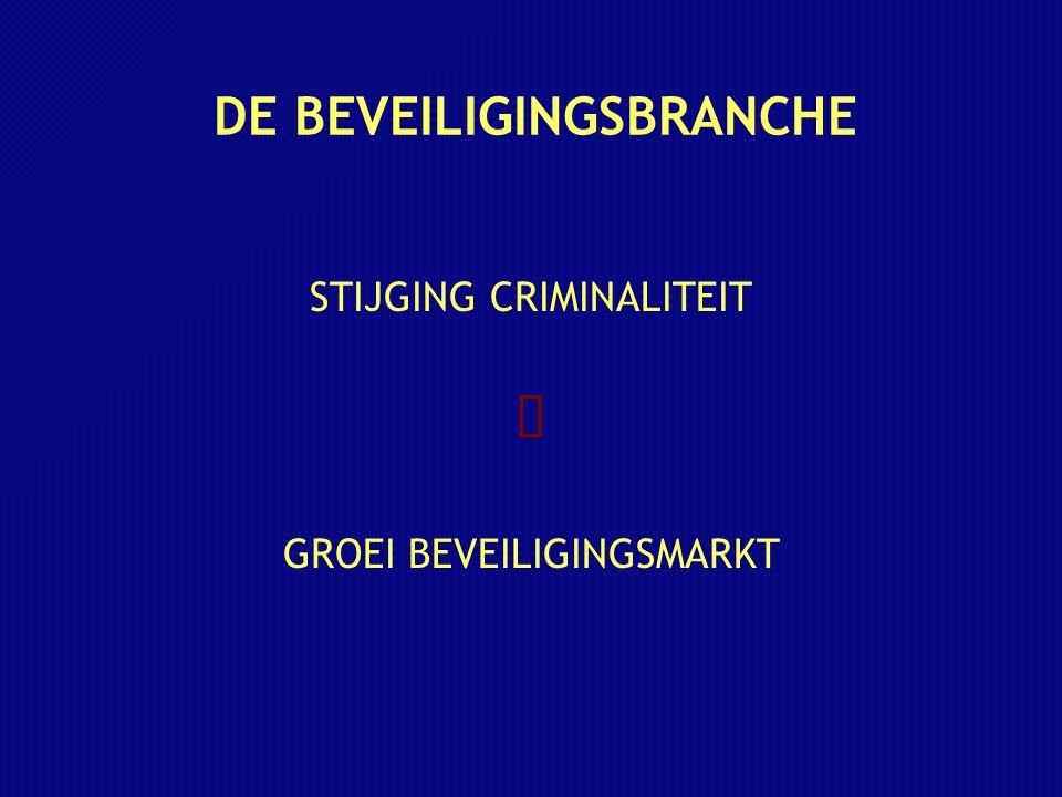 DE BEVEILIGINGSBRANCHE STIJGING CRIMINALITEIT GROEI BEVEILIGINGSMARKT 