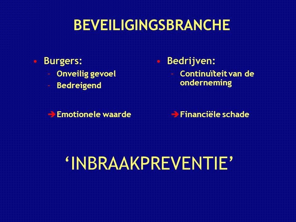 BEVEILIGINGSBRANCHE Burgers: –Onveilig gevoel –Bedreigend  Emotionele waarde Bedrijven: –Continuïteit van de onderneming  Financiële schade 'INBRAAK