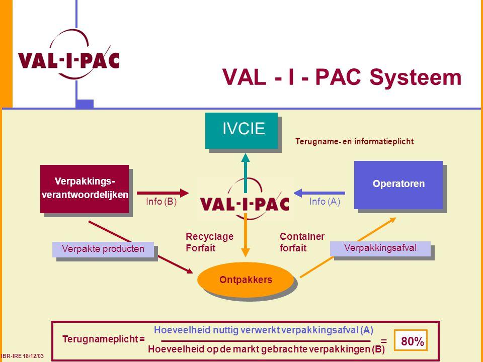 VAL - I - PAC Systeem Terugnameplicht = = 80% IVCIE Ontpakkers Verpakkings- verantwoordelijken Verpakkings- verantwoordelijken Verpakte producten Info