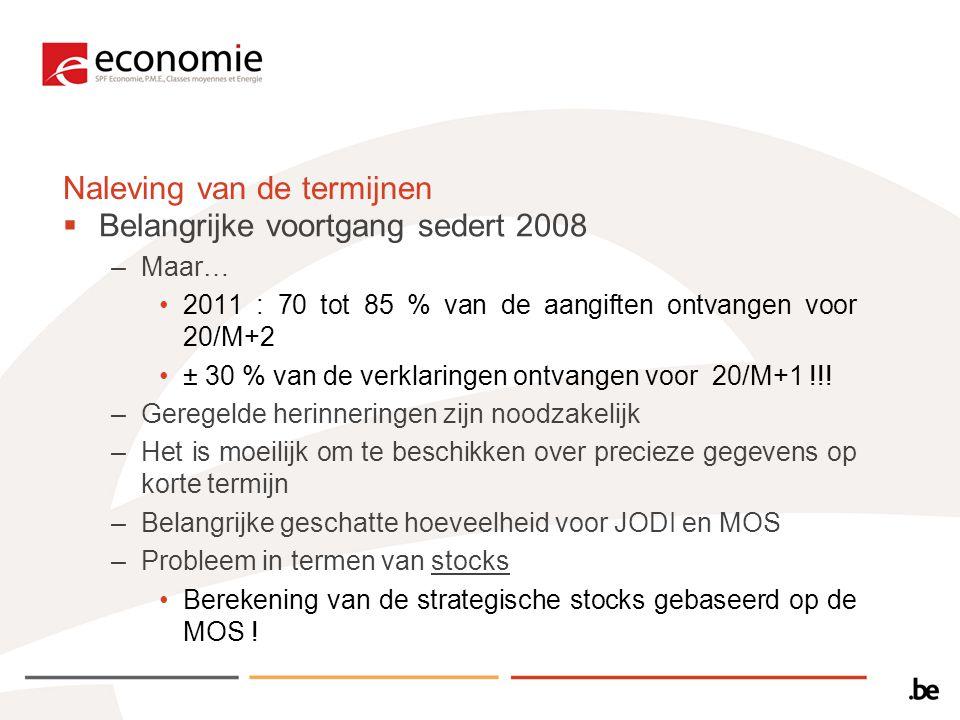 Naleving van de termijnen  Belangrijke voortgang sedert 2008 –Maar… 2011 : 70 tot 85 % van de aangiften ontvangen voor 20/M+2 ± 30 % van de verklaringen ontvangen voor 20/M+1 !!.