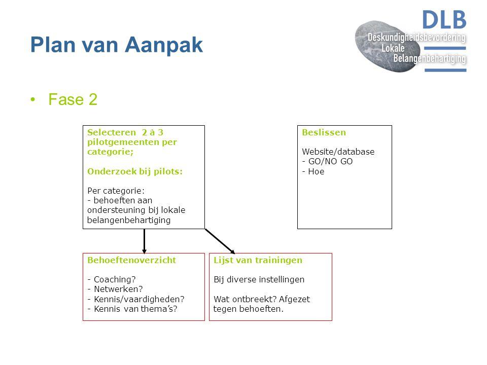 Plan van Aanpak Fase 2 Selecteren 2 à 3 pilotgemeenten per categorie; Onderzoek bij pilots: Per categorie: - behoeften aan ondersteuning bij lokale be