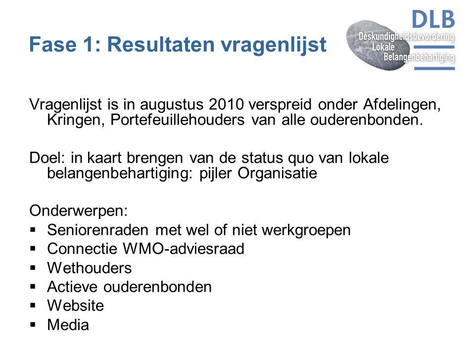 Fase 1: Resultaten vragenlijst Vragenlijst is in augustus 2010 verspreid onder Afdelingen, Kringen, Portefeuillehouders van alle ouderenbonden. Doel: