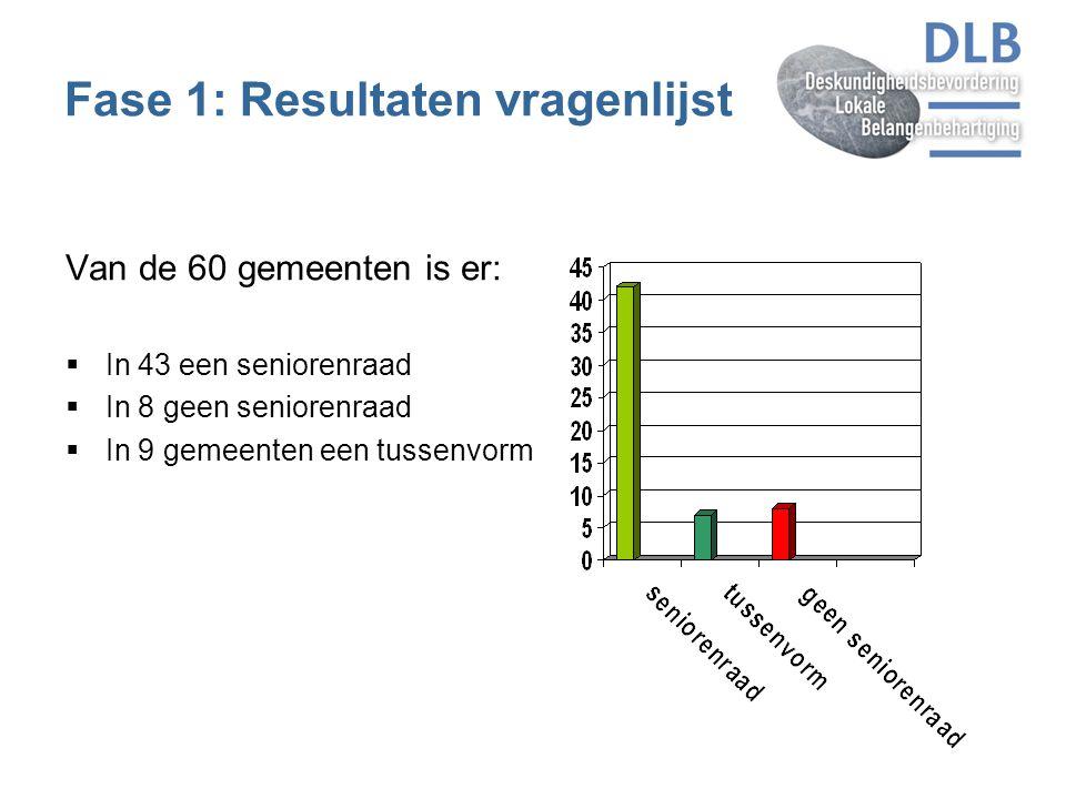 Fase 1: Resultaten vragenlijst Van de 60 gemeenten is er:  In 43 een seniorenraad  In 8 geen seniorenraad  In 9 gemeenten een tussenvorm