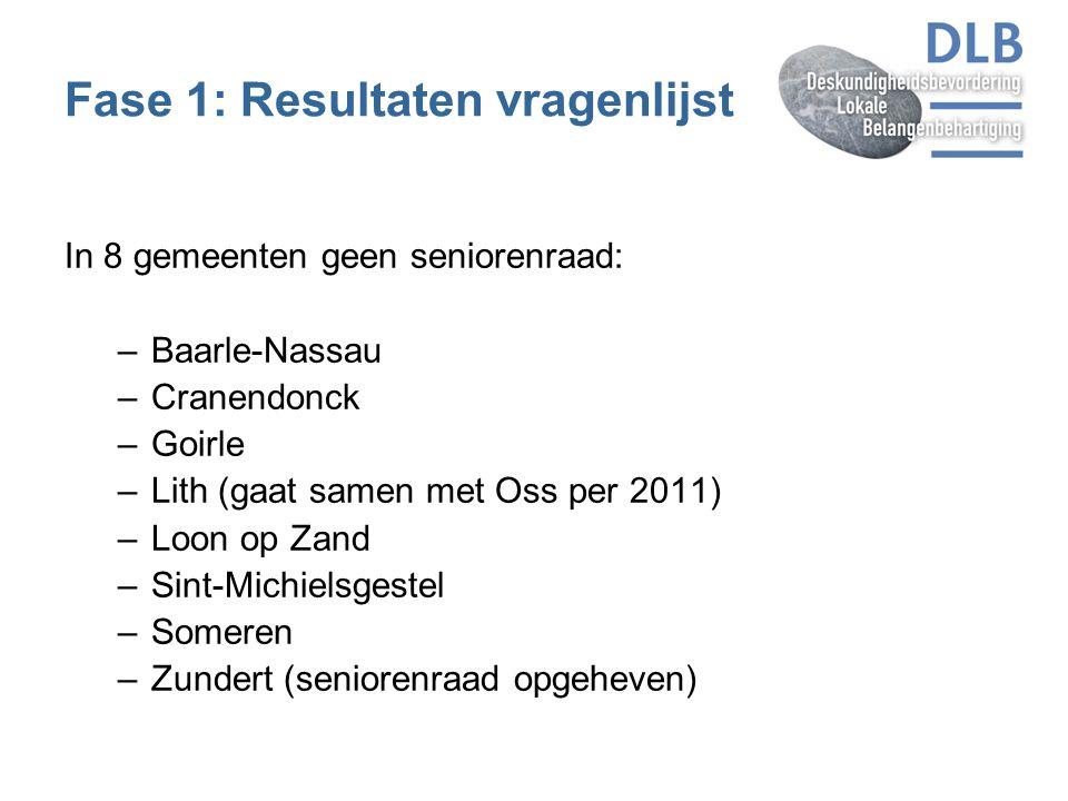 Fase 1: Resultaten vragenlijst In 8 gemeenten geen seniorenraad: –Baarle-Nassau –Cranendonck –Goirle –Lith (gaat samen met Oss per 2011) –Loon op Zand