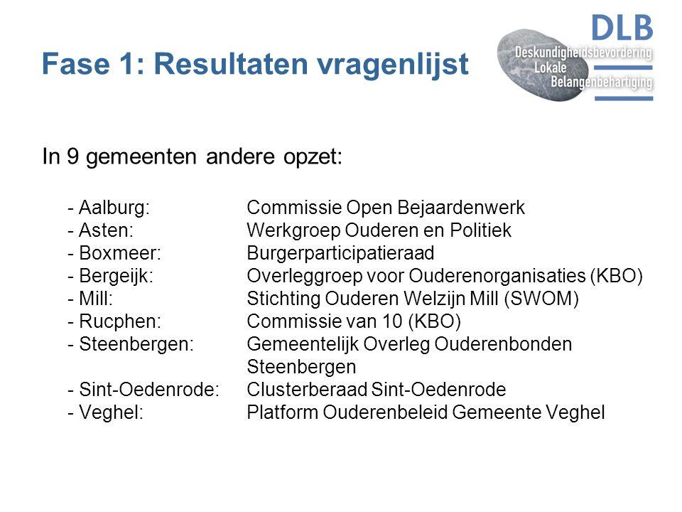 Fase 1: Resultaten vragenlijst In 9 gemeenten andere opzet: - Aalburg:Commissie Open Bejaardenwerk - Asten:Werkgroep Ouderen en Politiek - Boxmeer: Bu