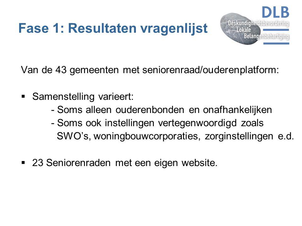 Fase 1: Resultaten vragenlijst Van de 43 gemeenten met seniorenraad/ouderenplatform:  Samenstelling varieert: - Soms alleen ouderenbonden en onafhank