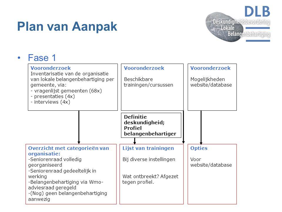 Plan van Aanpak Fase 1 Vooronderzoek Inventarisatie van de organisatie van lokale belangenbehartiging per gemeente, via: - vragenlijst gemeenten (68x)