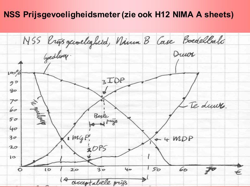 NSS Prijsgevoeligheidsmeter (zie ook H12 NIMA A sheets)