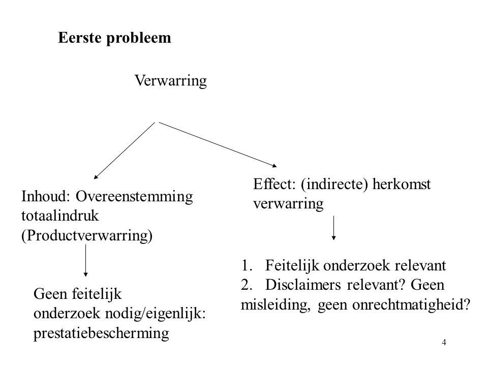 4 Eerste probleem Verwarring Inhoud: Overeenstemming totaalindruk (Productverwarring) Effect: (indirecte) herkomst verwarring Geen feitelijk onderzoek