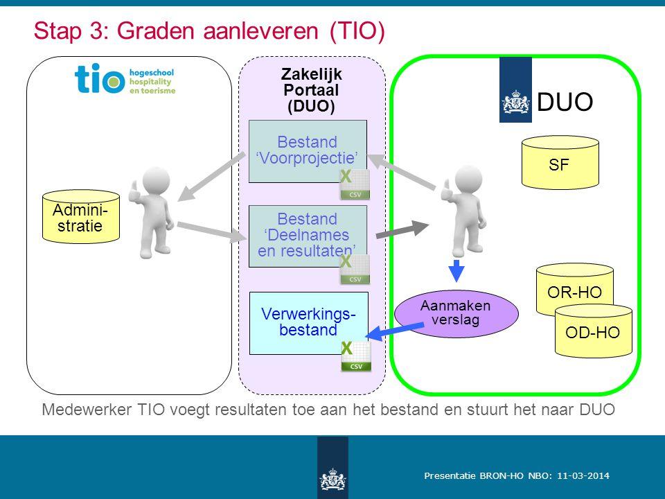 Presentatie BRON-HO NBO: 11-03-2014 Zakelijk Portaal (DUO) DUO Stap 3: Graden aanleveren (TIO) SF Admini- stratie OR-HO OD-HO Aanmaken verslag Bestand 'Voorprojectie' Bestand 'Deelnames en resultaten' Verwerkings- bestand Medewerker TIO voegt resultaten toe aan het bestand en stuurt het naar DUO
