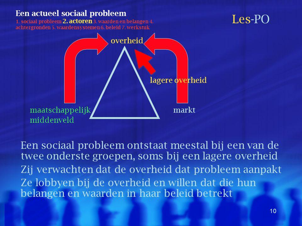 10 Een actueel sociaal probleem 1. sociaal probleem 2. actoren 3. waarden en belangen 4. achtergronden 5. waardensystemen 6. beleid 7. werkstuk Les-PO