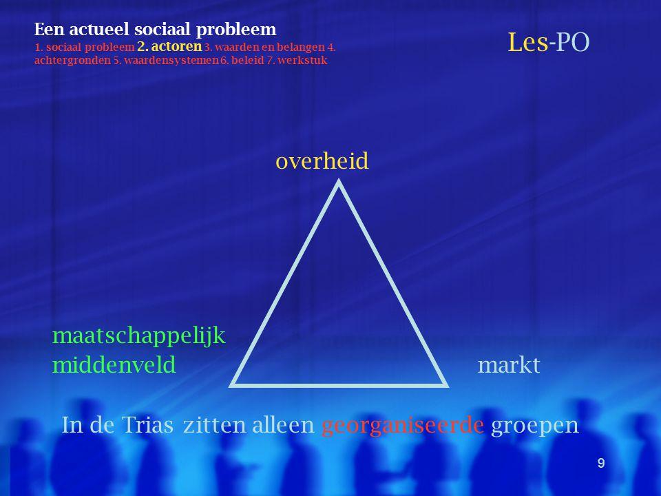 9 overheid maatschappelijk middenveld markt Een actueel sociaal probleem 1. sociaal probleem 2. actoren 3. waarden en belangen 4. achtergronden 5. waa