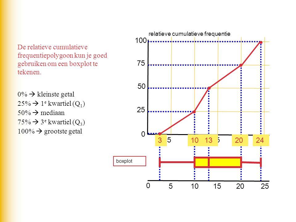 De relatieve cumulatieve frequentiepolygoon kun je goed gebruiken om een boxplot te tekenen. 0 25 50 75 100 510152025 0%  kleinste getal = 3 25%  1