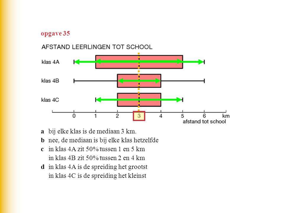 opgave 35 abij elke klas is de mediaan 3 km. bnee, de mediaan is bij elke klas hetzelfde cin klas 4A zit 50% tussen 1 en 5 km in klas 4B zit 50% tusse