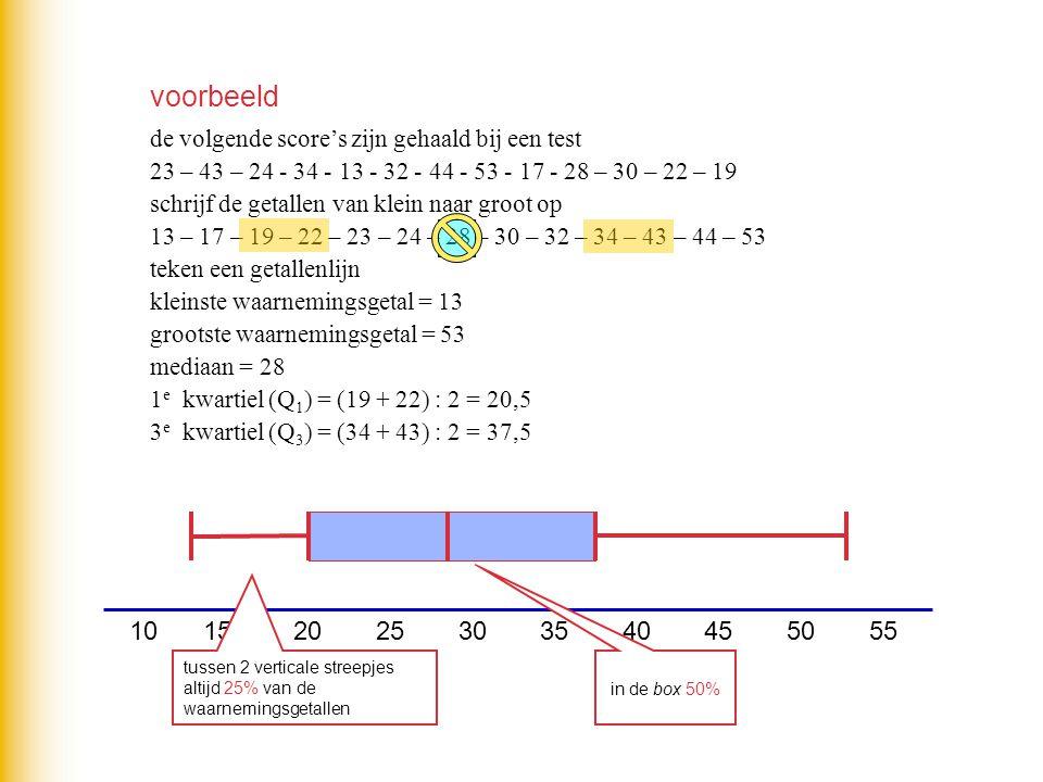 Boxplot mbv de grafische rekenmachine 1frequentie tabel maken stat  edit  1  L 1 (waarnemingsgetallen) L 2 (frequentie's) invullen 2boxplot berekenen stat  calc  1  1 var stats L 1,L 2 (L 1,+2  2nd  1,2) 3boxplot tekenen 2nd  stat plot  1  on  type '5e'  graph
