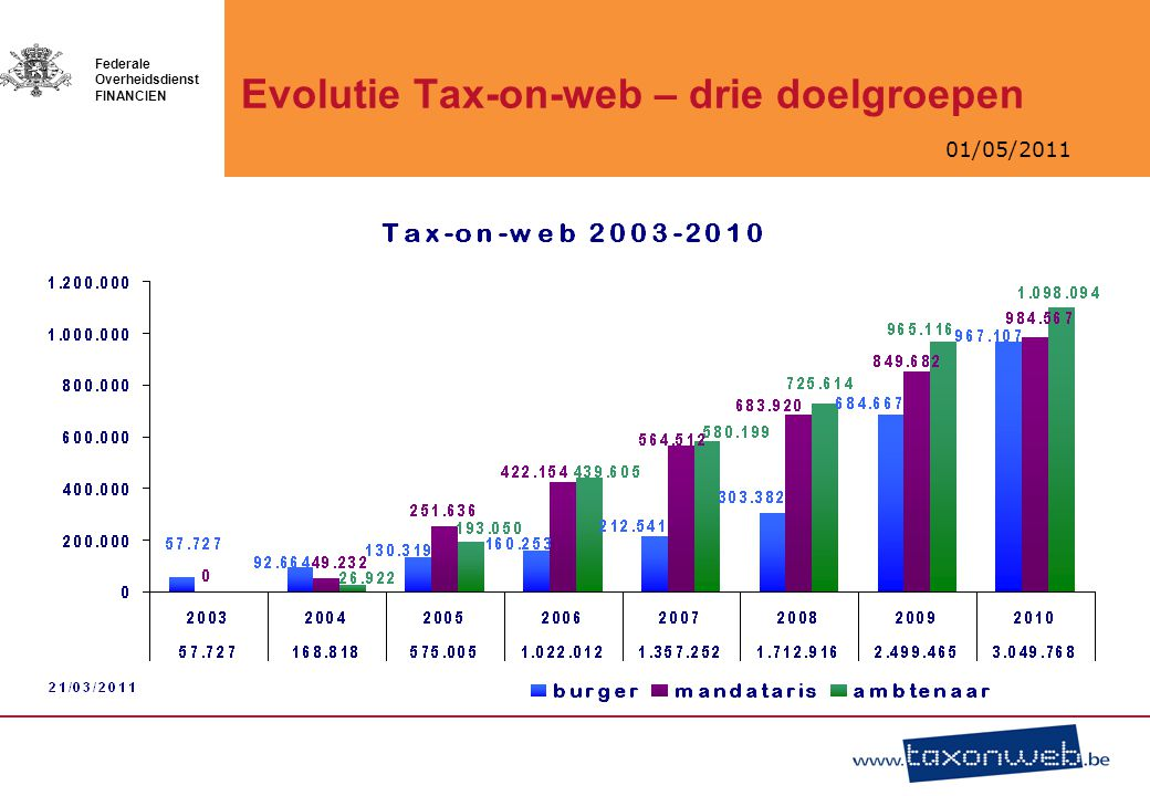 01/05/2011 Federale Overheidsdienst FINANCIEN Evolutie Tax-on-web – drie doelgroepen