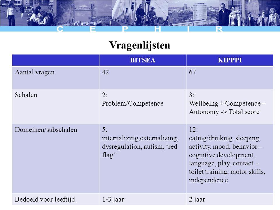 Vragenlijsten BITSEAKIPPPI Aantal vragen4267 Schalen2: Problem/Competence 3: Wellbeing + Competence + Autonomy -> Total score Domeinen/subschalen5: in