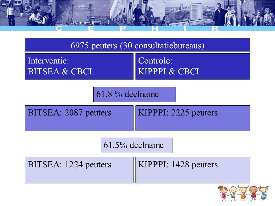 6975 peuters (30 consultatiebureaus) Interventie: BITSEA & CBCL Controle: KIPPPI & CBCL 61,8 % deelname BITSEA: 2087 peutersKIPPPI: 2225 peuters 61,5%