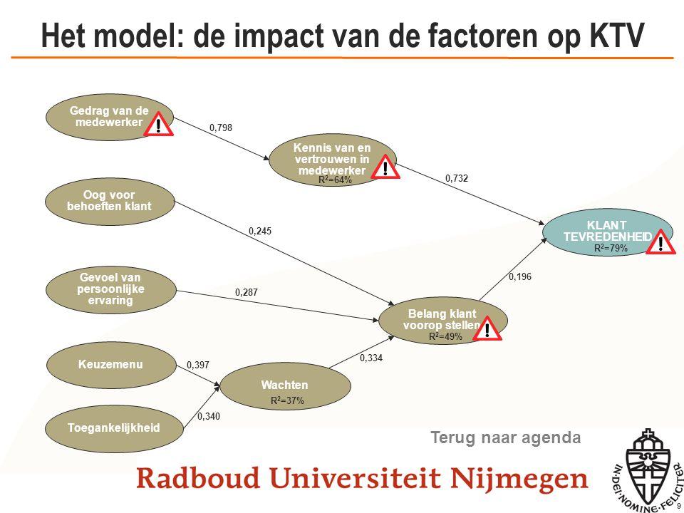 9 Het model: de impact van de factoren op KTV Kennis van en vertrouwen in medewerker Gedrag van de medewerker KLANT TEVREDENHEID Belang klant voorop s