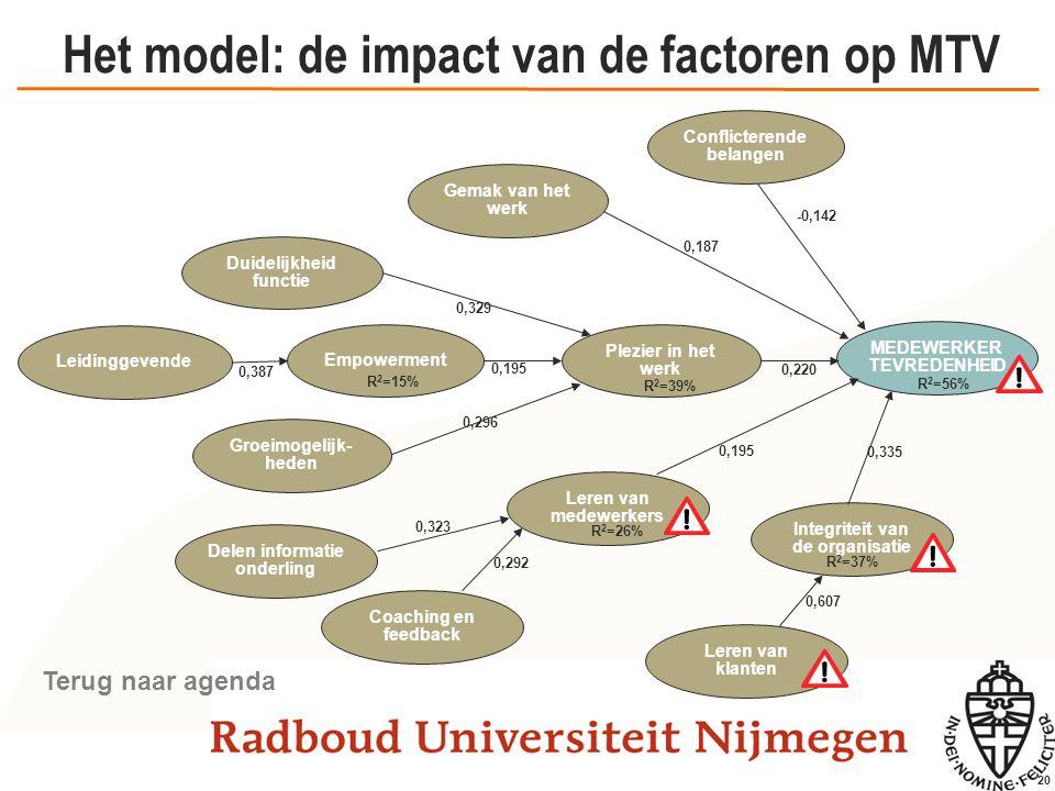 20 Het model: de impact van de factoren op MTV Conflicterende belangen Empowerment MEDEWERKER TEVREDENHEID Plezier in het werk Gemak van het werk Lere