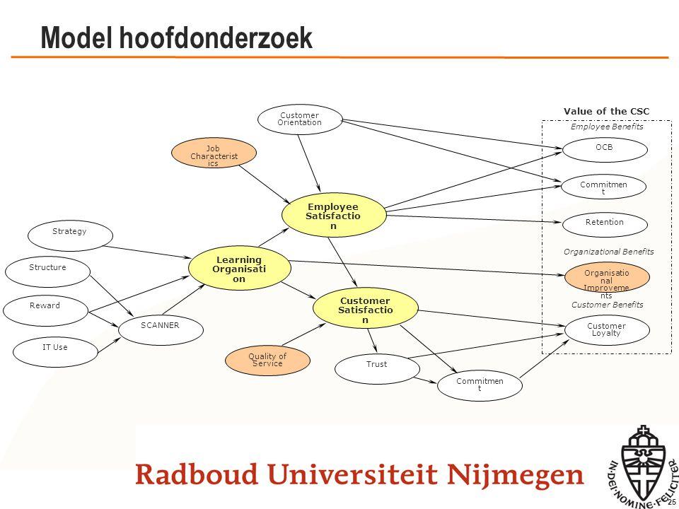 25 Model hoofdonderzoek Commitmen t Structure Reward IT Use SCANNER Learning Organisati on Employee Satisfactio n Customer Satisfactio n Strategy Cust