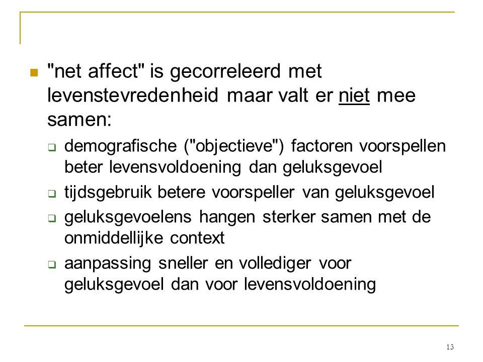 13 net affect is gecorreleerd met levenstevredenheid maar valt er niet mee samen:  demografische ( objectieve ) factoren voorspellen beter levensvoldoening dan geluksgevoel  tijdsgebruik betere voorspeller van geluksgevoel  geluksgevoelens hangen sterker samen met de onmiddellijke context  aanpassing sneller en vollediger voor geluksgevoel dan voor levensvoldoening