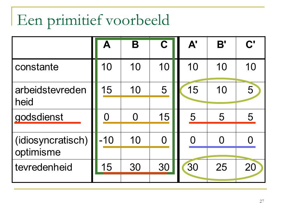 27 Een primitief voorbeeld ABCA B C constante10 arbeidstevreden heid 1510515105 godsdienst0015555 (idiosyncratisch) optimisme -10100000 tevredenheid1530 2520