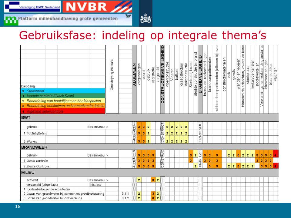 15 Gebruiksfase: indeling op integrale thema's