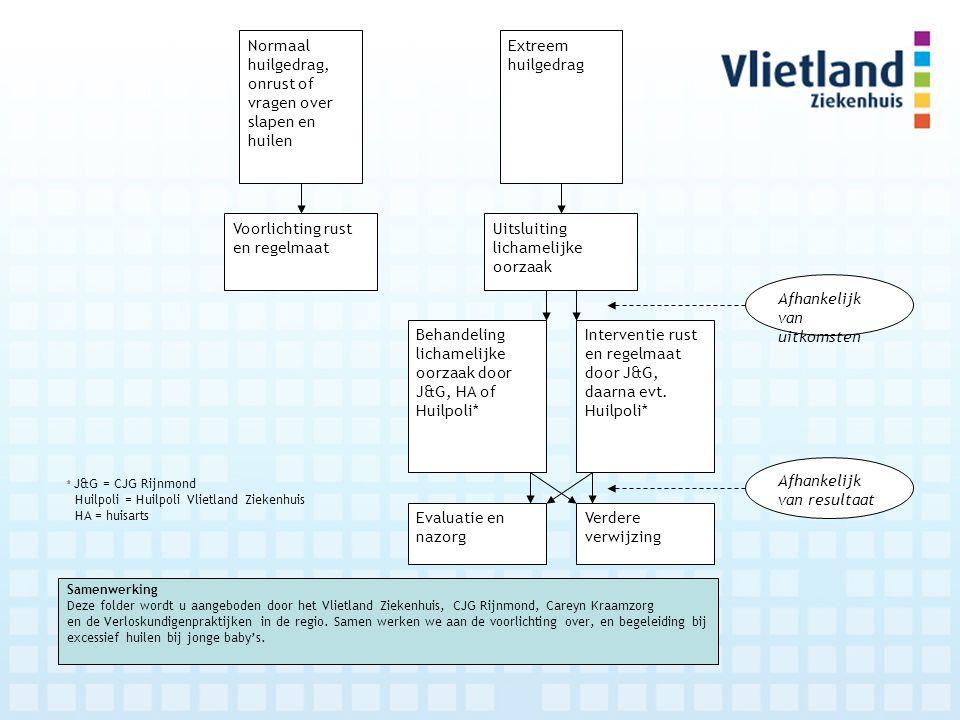 Samenwerking Deze folder wordt u aangeboden door het Vlietland Ziekenhuis, CJG Rijnmond, Careyn Kraamzorg en de Verloskundigenpraktijken in de regio.