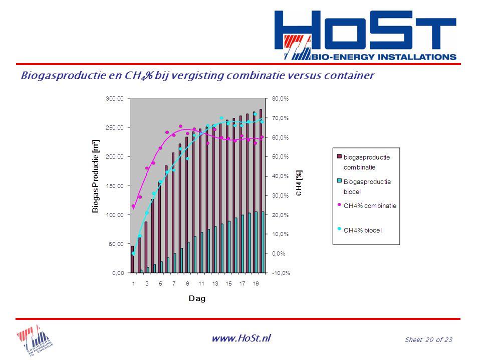 www.HoSt.nl Sheet 20 of 23 Biogasproductie en CH 4 % bij vergisting combinatie versus container