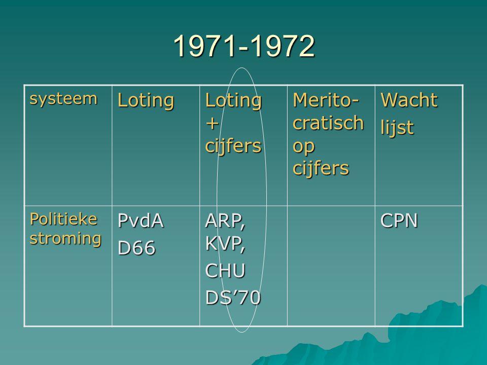 1971-1972 systeemLoting Loting + cijfers Merito- cratisch op cijfers Wachtlijst Politieke stroming PvdAD66 ARP, KVP, CHUDS'70CPN