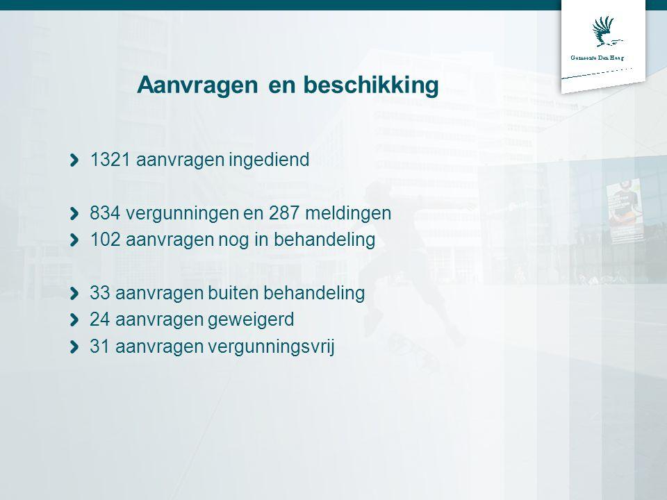 Aanvragen en beschikking 1321 aanvragen ingediend 834 vergunningen en 287 meldingen 102 aanvragen nog in behandeling 33 aanvragen buiten behandeling 24 aanvragen geweigerd 31 aanvragen vergunningsvrij