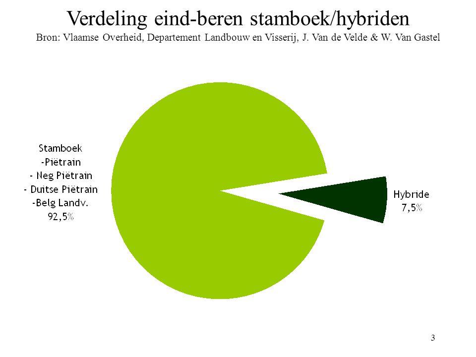 3 Verdeling eind-beren stamboek/hybriden Bron: Vlaamse Overheid, Departement Landbouw en Visserij, J.