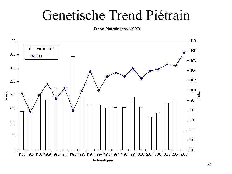31 Genetische Trend Piétrain