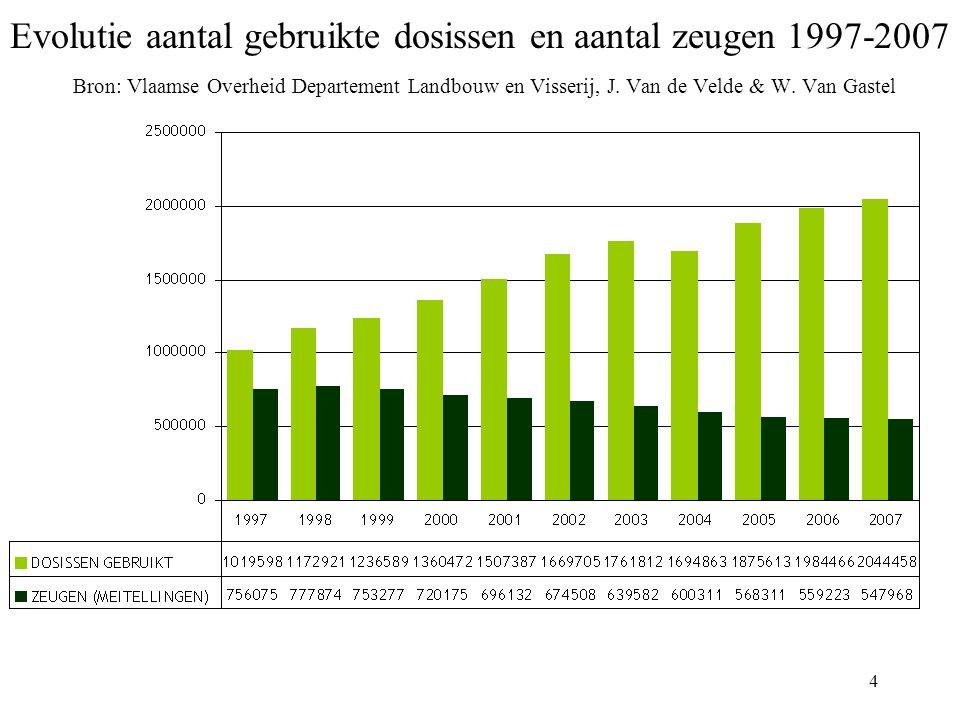 4 Evolutie aantal gebruikte dosissen en aantal zeugen 1997-2007 Bron: Vlaamse Overheid Departement Landbouw en Visserij, J.