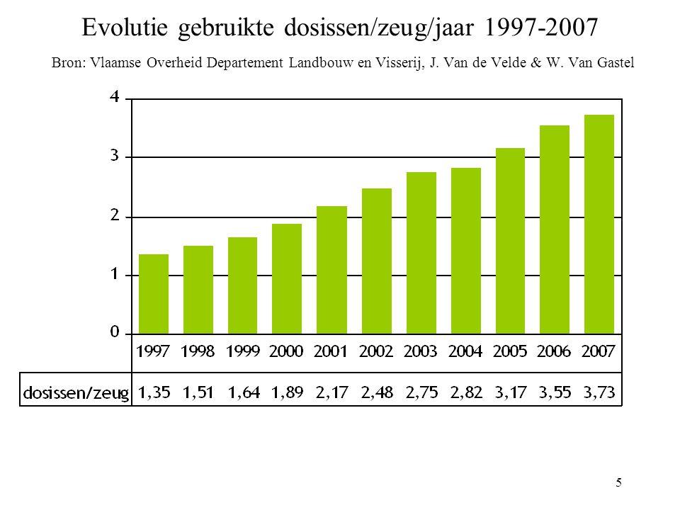 5 Evolutie gebruikte dosissen/zeug/jaar 1997-2007 Bron: Vlaamse Overheid Departement Landbouw en Visserij, J.