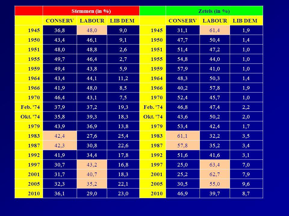 Stemmen (in %)Zetels (in %) CONSERVLABOURLIB DEMCONSERVLABOURLIB DEM 194536,848,09,0194531,161,41,9 195043,446,19,1195047,750,41,4 195148,048,82,61951