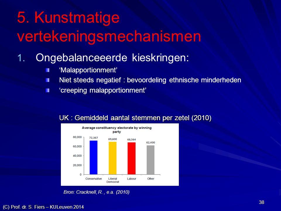 (C) Prof. dr. S. Fiers – KULeuven 2014 38 5. Kunstmatige vertekeningsmechanismen 1. 1. Ongebalanceeerde kieskringen: 'Malapportionment' Niet steeds ne