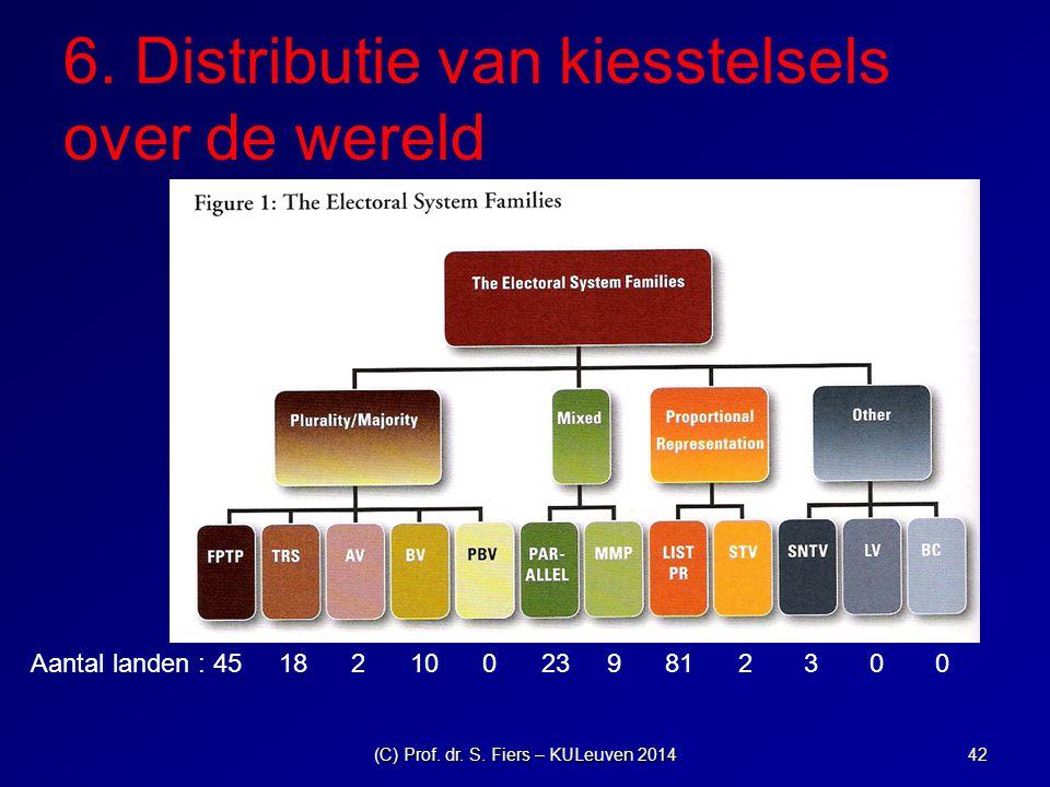 6.Distributie van kiesstelsels over de wereld (C) Prof.